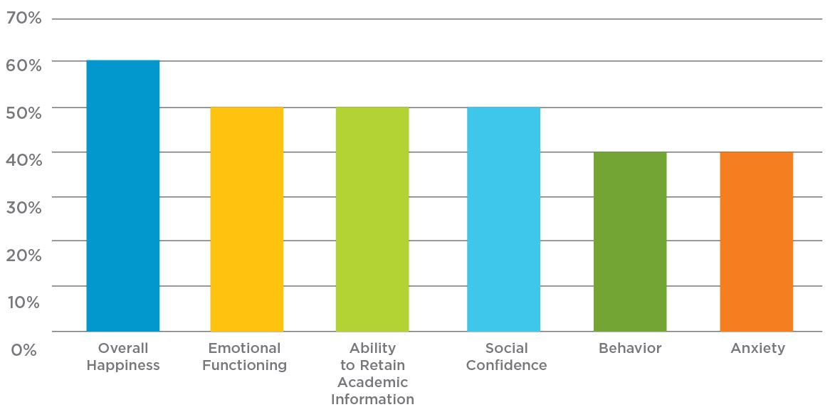 Journal article parent outcomes graph