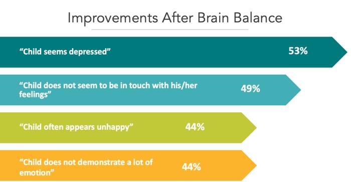 improvements after brain balance line graph