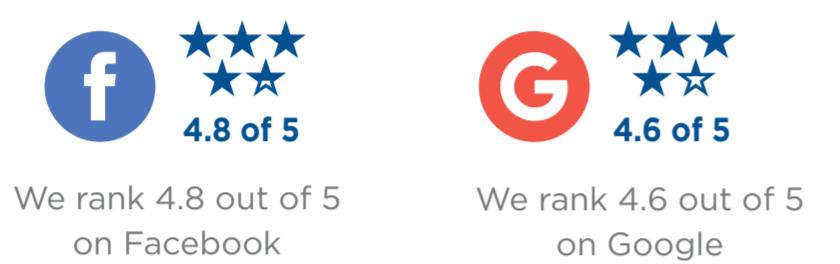 reviews fb google